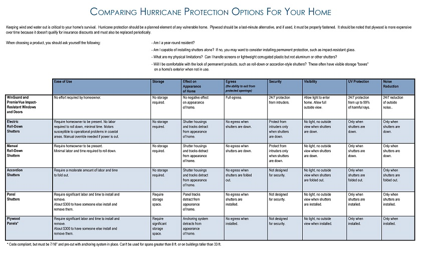Hurricane Protection Options Comparison Chart